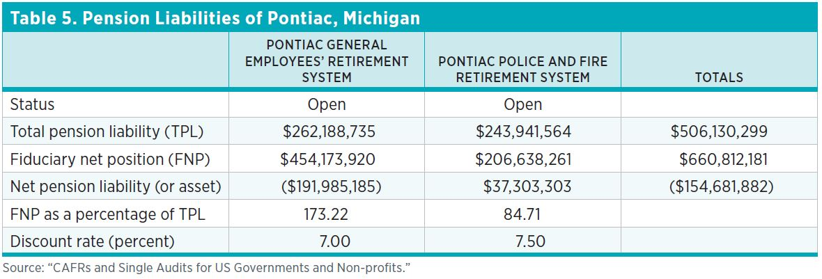 "Table 5. Pension Liabilities of Pontiac, Michigan Source: ""CAFRs and Single Audits for US Governments and Non-profits."""