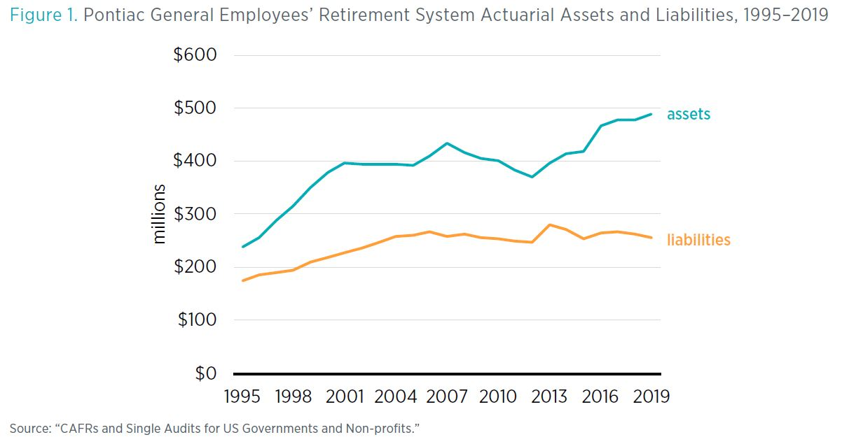 "Figure 1. Pontiac General Employees' Retirement System Actuarial Assets and Liabilities, 1995–2019 Source: ""CAFRs and Single Audits for US Governments and Non-profits."""