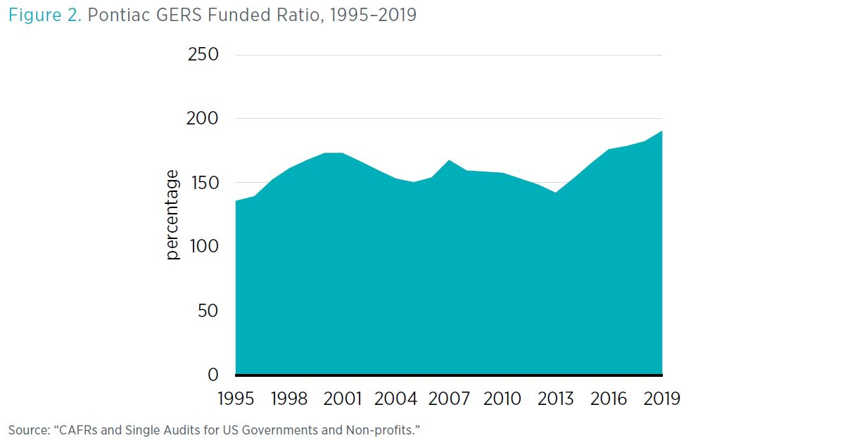 "Figure 2. Pontiac GERS Funded Ratio, 1995–2019 Source: ""CAFRs and Single Audits for US Governments and Non-profits."""
