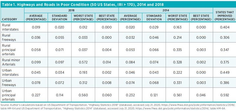 Table 1. Highways and Roads in Poor Condition (50 US States, IRI > 170), 2014 and 2018