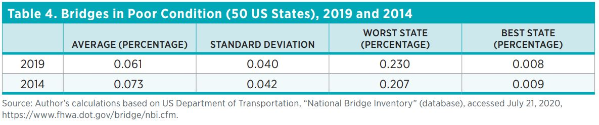 Table 4. Bridges in Poor Condition (50 US States), 2019 and 2014