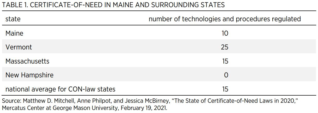 TABLE 1. CERTIFICATE-OF-NEED IN MAINE AND SURROUNDING STATES  state  number of technologies and procedures regulated  Maine  10  Vermont  25  Massachusetts  15  New Hampshire  0  national average for CON-law states  15  Source: Matthew D. Mitchell, Anne P