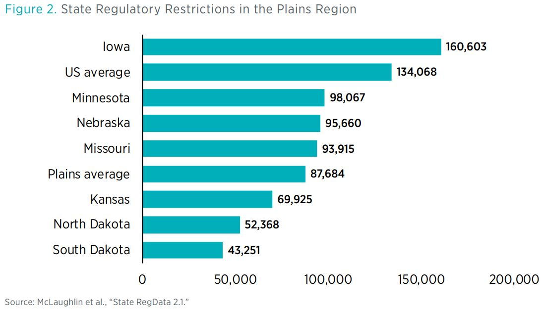 "Figure 2. State Regulatory Restrictions in the Plains Region        Source: McLaughlin et al., ""State RegData 2.1."""