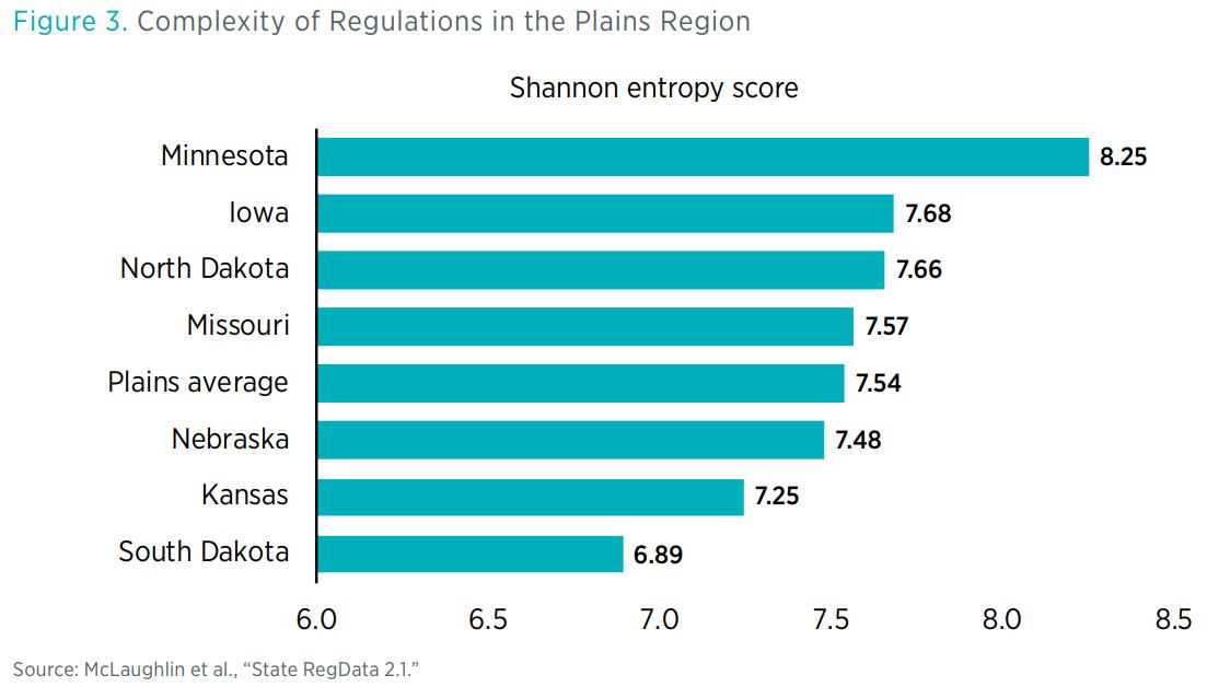 "Figure 3. Complexity of Regulations in the Plains Region        Source: McLaughlin et al., ""State RegData 2.1."""
