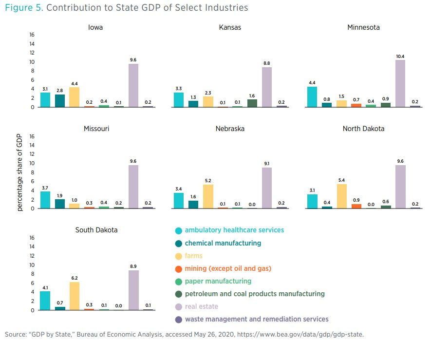 "Figure 5. Contribution to State GDP of Select Industries        Source: ""GDP by State,"" Bureau of Economic Analysis, accessed May 26, 2020, https://www.bea.gov/data/gdp/gdp-state."