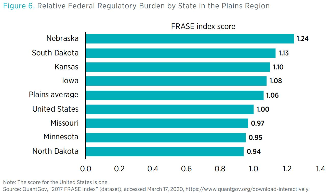 "Figure 6. Relative Federal Regulatory Burden by State in the Plains Region        Note: The score for the United States is one.  Source: QuantGov, ""2017 FRASE Index"" (dataset), accessed March 17, 2020, https://www.quantgov.org/download-in"