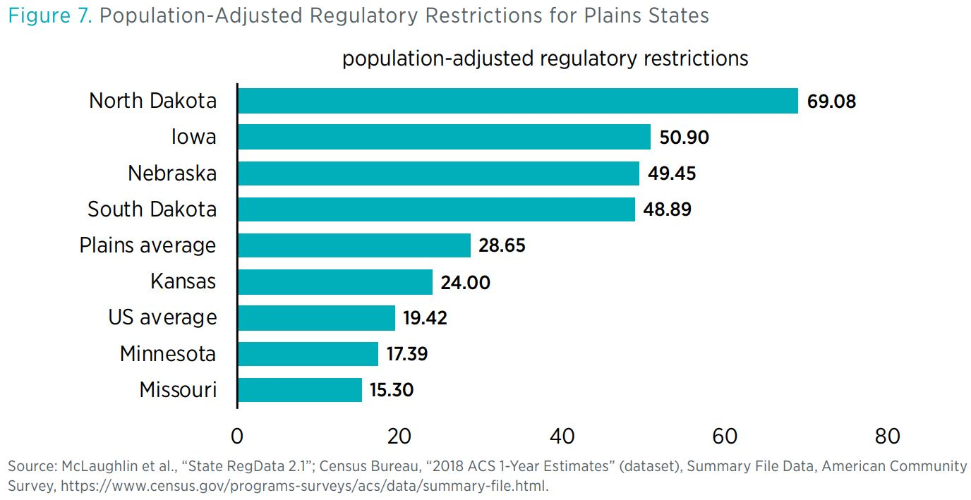 "Figure 7. Population-Adjusted Regulatory Restrictions for Plains States        Source: McLaughlin et al., ""State RegData 2.1""; Census Bureau, ""2018 ACS 1-Year Estimates"" (dataset), Summary File Data, American Community Survey, https://www"