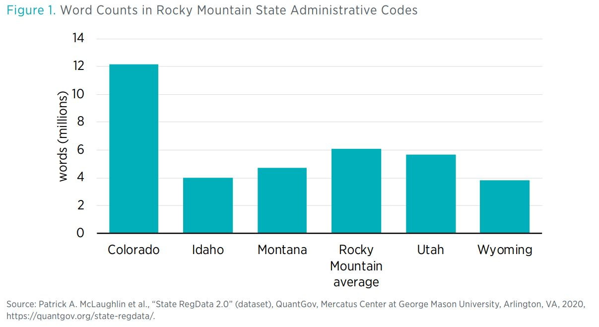 "Figure 1. Word Counts in Rocky Mountain State Administrative Codes  Source: Patrick A. McLaughlin et al., ""State RegData 2.0"" (dataset), QuantGov, Mercatus Center at George Mason University, Arlington, VA, 2020, https://quantgov.org/sta"