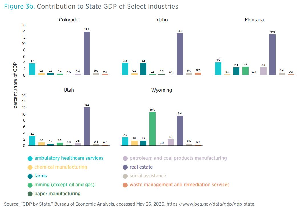 "Figure 3b. Contribution to State GDP of Select Industries  Source: ""GDP by State,"" Bureau of Economic Analysis, accessed May 26, 2020, https://www.bea.gov/data/gdp/gdp-state."