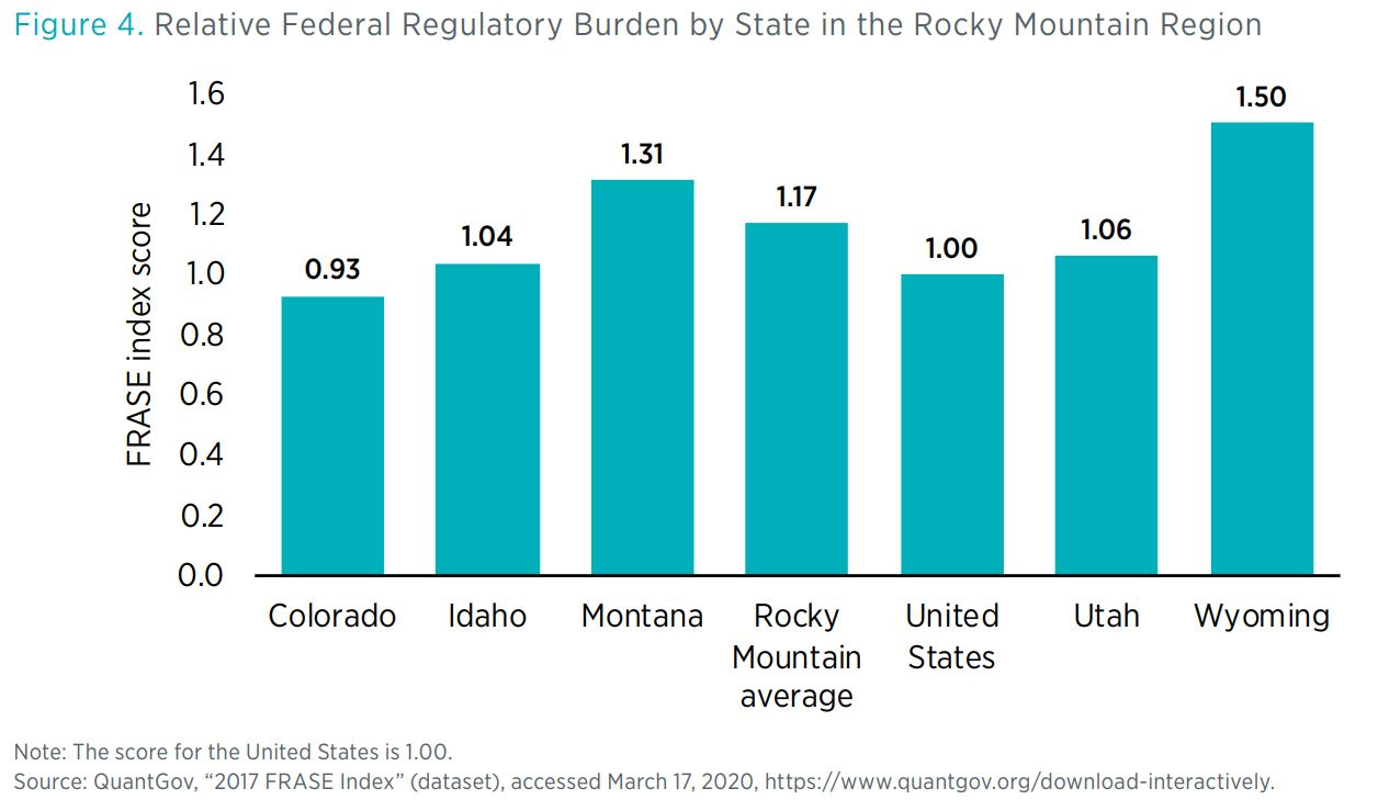 "Figure 4. Relative Federal Regulatory Burden by State in the Rocky Mountain Region  Note: The score for the United States is 1.00. Source: QuantGov, ""2017 FRASE Index"" (dataset), accessed March 17, 2020, https://www.quantgov.org/downloa"