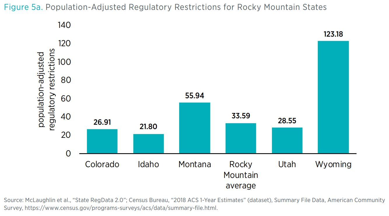 "Figure 5a. Population-Adjusted Regulatory Restrictions for Rocky Mountain States  Source: McLaughlin et al., ""State RegData 2.0""; Census Bureau, ""2018 ACS 1-Year Estimates"" (dataset), Summary File Data, American Community Survey, https"