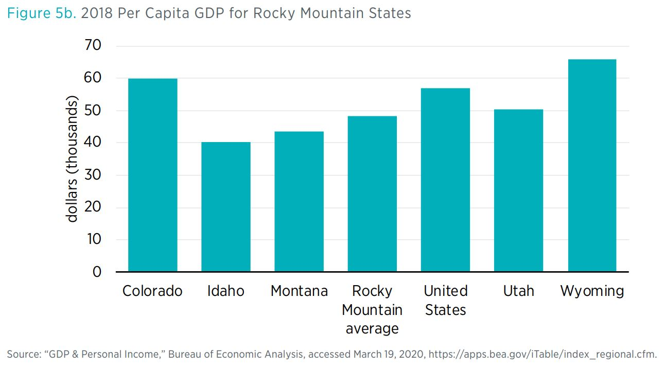 "Figure 5b. 2018 Per Capita GDP for Rocky Mountain States  Source: ""GDP & Personal Income,"" Bureau of Economic Analysis, accessed March 19, 2020, https://apps.bea.gov/iTable/index_regional.cfm."