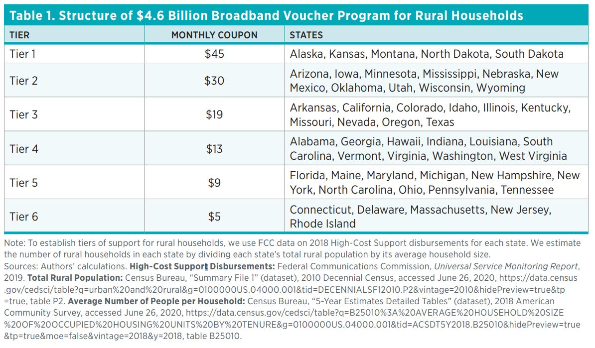 Table 1. Structure of $4.6 Billion Broadband Voucher Program for Rural Households Tier	Monthly Coupon	States Tier 1	$45	Alaska, Kansas, Montana, North Dakota, South Dakota Tier 2	$30	Arizona, Iowa, Minnesota, Mississippi, Nebraska, New Mexico, Oklahoma, U