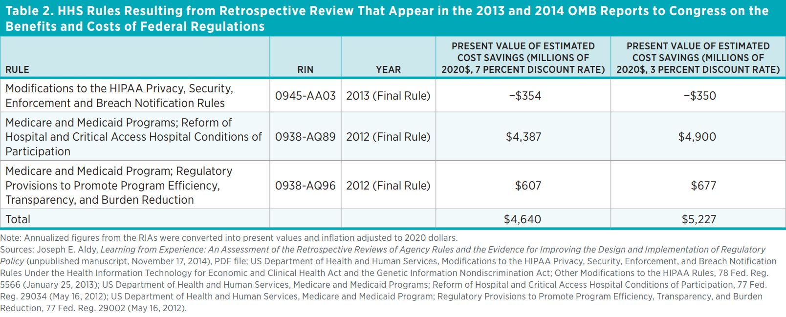 Table 2. HHS Rules Resulting from Retrospective Review That Appear in the 2013 and 2014 OMB Reports to Congress on the Benefits and Costs of Federal Regulations   Rule  RIN  Year  Present Value of Estimated Cost Savings (Millions of 2020$, 7 Percent Disco