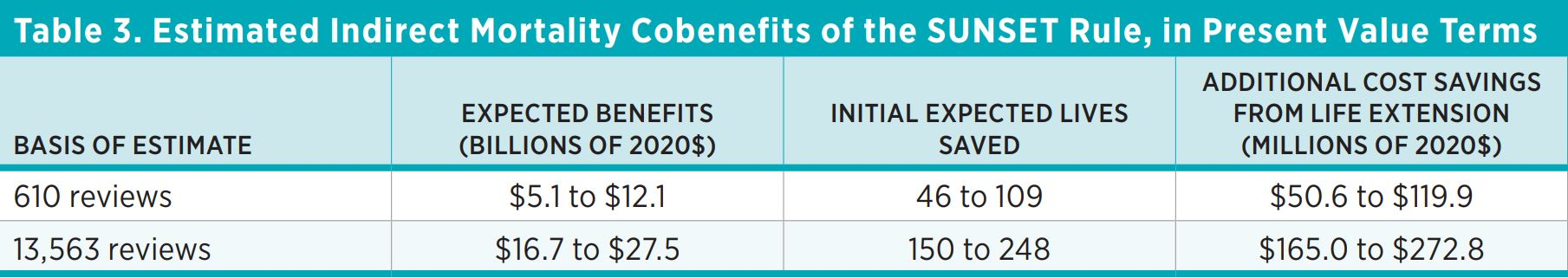 Table 3. Estimated Indirect Mortality Cobenefits of the SUNSET Rule, in Present Value Terms  Basis of Estimate  Expected Benefits (Billions of 2020$)  Initial Expected Lives Saved  Additional Cost Savings from Life Extension (Millions of 2020$)  610 revie