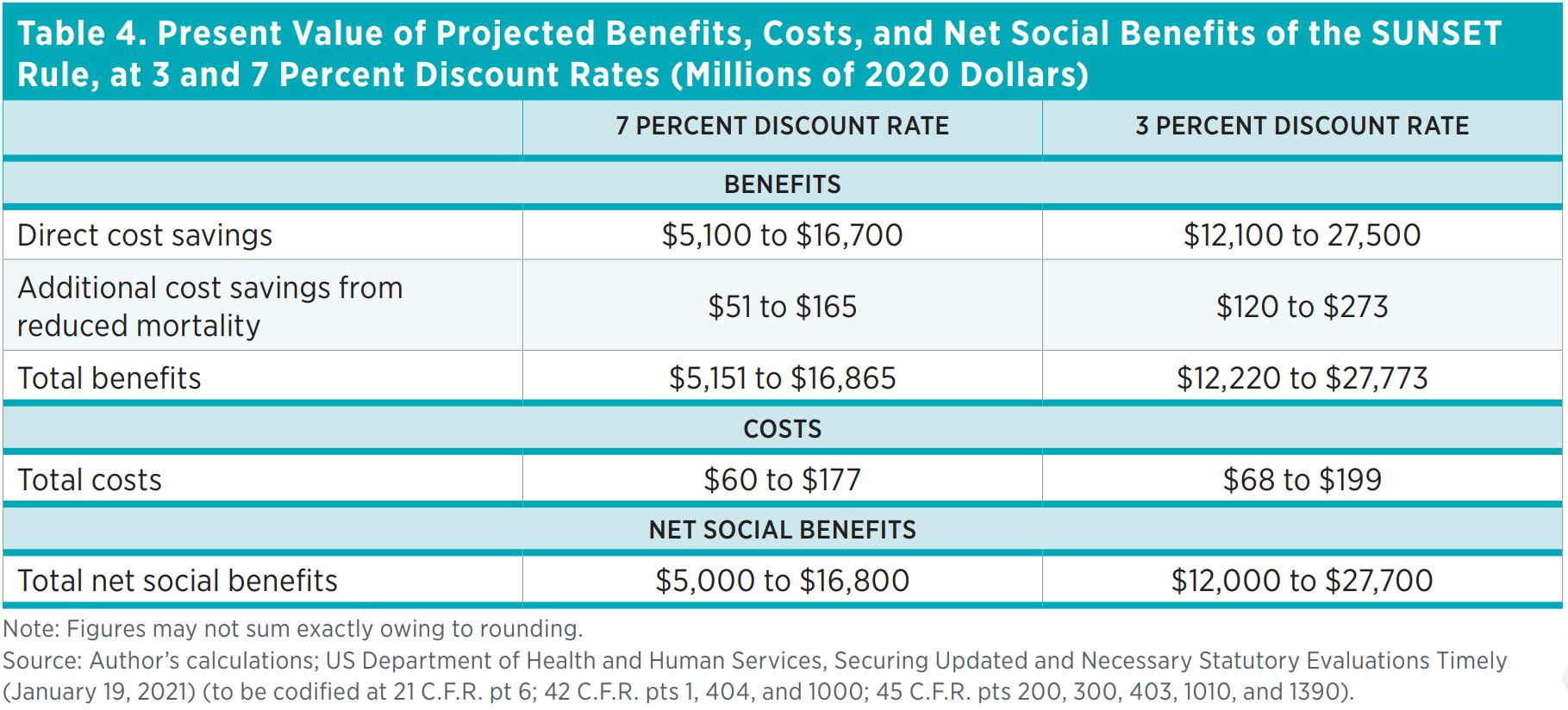 Table 4. Present Value of Projected Benefits, Costs, and Net Social Benefits of the SUNSET Rule, at 3 and 7 Percent Discount Rates (Millions of 2020 Dollars)    7 Percent Discount Rate  3 Percent Discount Rate  Benefits  Direct cost savings  $5,100 to $16