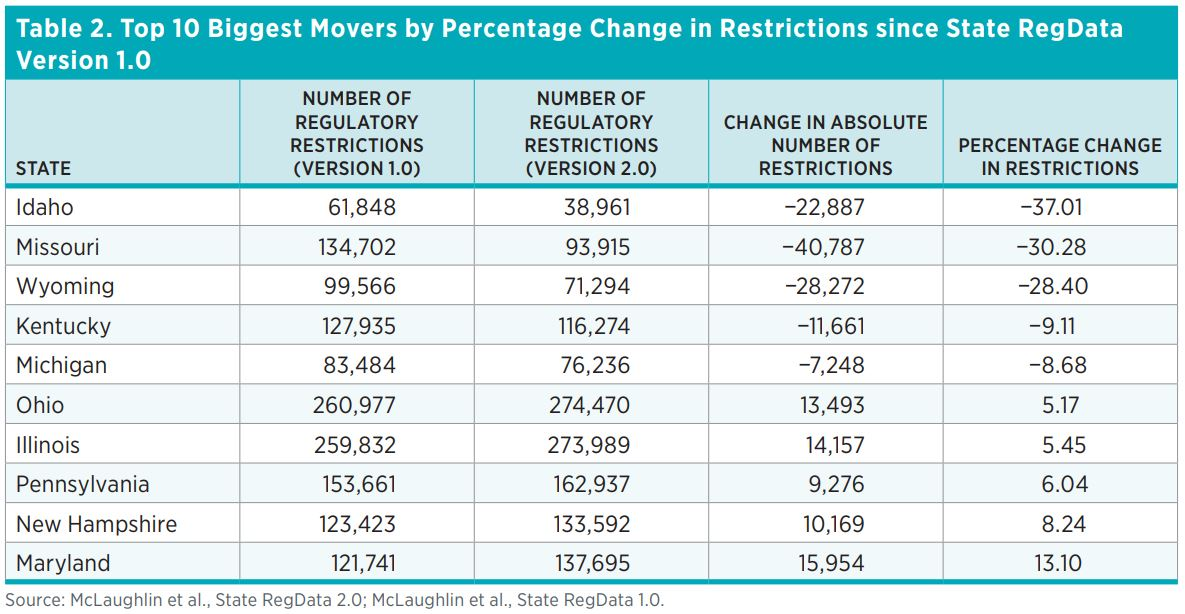 Table 2. Top 10 Biggest Movers by Percentage Change in Restrictions since State RegData Version 1.0  State	Number of Regulatory Restrictions (Version 1.0)	Number of Regulatory Restrictions (Version 2.0)	Change in Absolute Number of Restrictions	Percentage