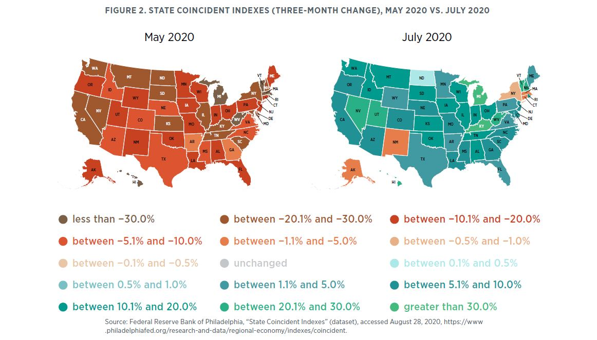 "Figure 2. State Coincident Indexes (Three-Month Change), May 2020 vs. July 2020 Source: Federal Reserve Bank of Philadelphia, ""State Coincident Indexes"" (dataset), accessed August 28, 2020, https://www.philadelphiafed.org/research-and-data/regional-econom"
