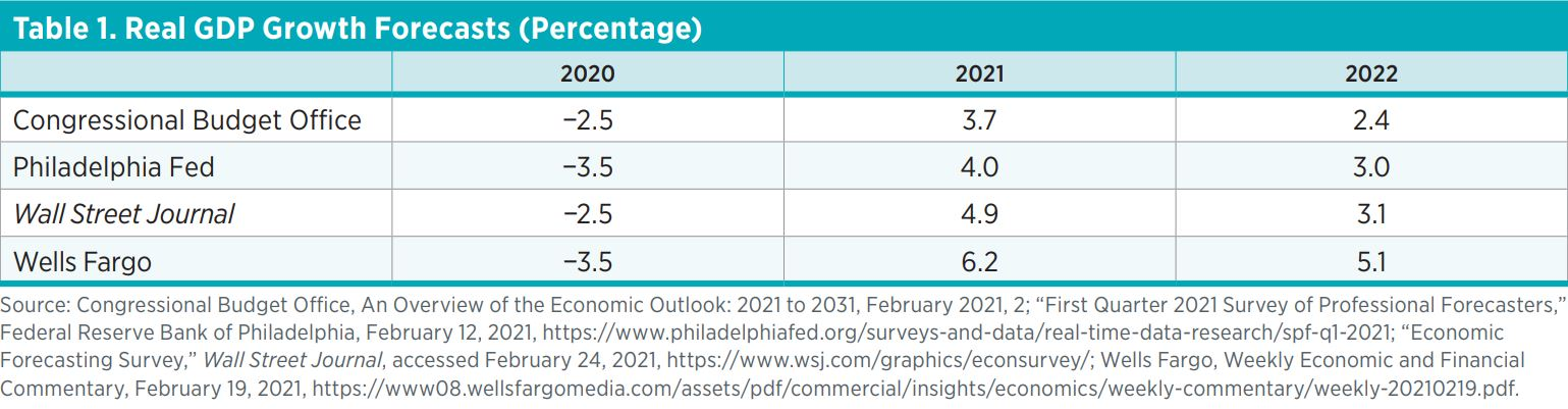 Table 1. GDP Growth Forecasts (Percentage)    2020  2021  2022  Congressional Budget Office  −2.5  3.7  2.4  Philadelphia Fed  −3.5  4.0  3.0  Wall Street Journal  −2.5  4.9  3.1  Wells Fargo  −3.5  6.2  5.1  Source: Congressional Budget Office, An Overvi