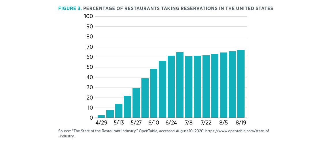 "Figure 3. Percentage of Restaurants Taking Reservations in the United States Source: ""The State of the Restaurant Industry,"" OpenTable, accessed August 10, 2020, https://www.opentable.com/state-of-industry."