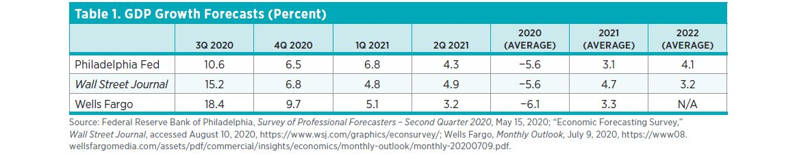 "Table 1. GDP Growth Forecasts (Percent) Source: Federal Reserve Bank of Philadelphia, Survey of Professional Forecasters – Second Quarter 2020, May 15, 2020; ""Economic Forecasting Survey,"" Wall Street Journal, accessed August 10, 2020, https://www.wsj.com"
