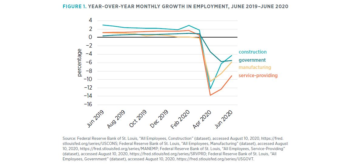 "Figure 1. Year-over-Year Monthly Growth in Employment, June 2019–June 2020 Source: Federal Reserve Bank of St. Louis, ""All Employees, Construction"" (dataset), accessed August 10, 2020, https://fred.stlouisfed.org/series/USCONS; Federal Reserve Bank of St."
