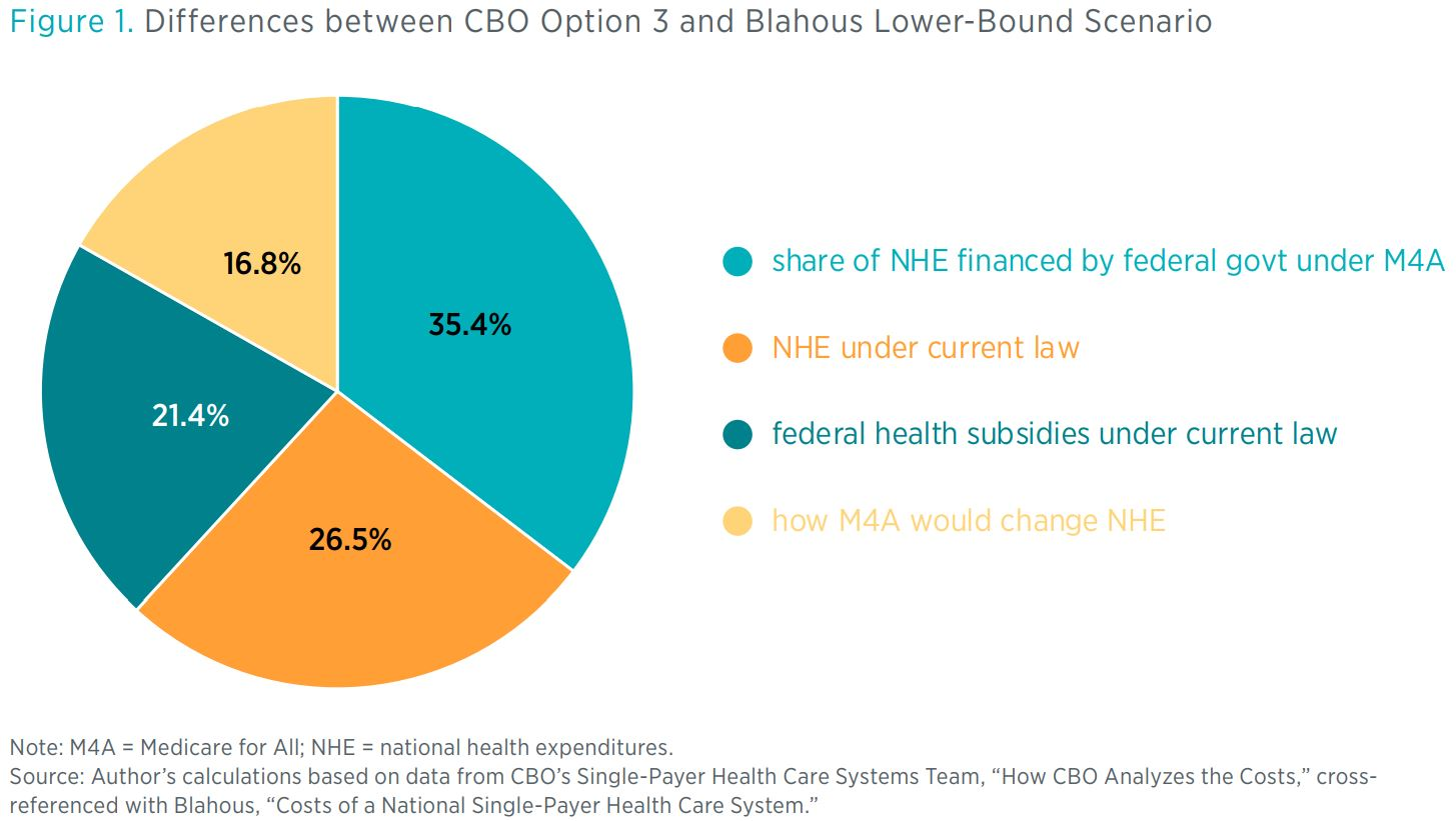 Figure 1. Differences between CBO Option 3 and Blahous Lower-Bound Scenario <> Note: M4A = Medicare for All; NHE = national health expenditures. Source: Author's calculations based on data from CBO's Single-Payer Health Care Systems Te