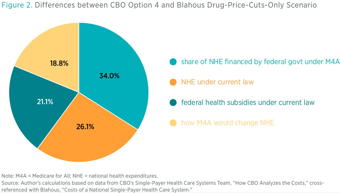 Figure 2. Differences between CBO Option 4 and Blahous Drug-Price-Cuts-Only Scenario <> Note: M4A = Medicare for All; NHE = national health expenditures. Source: Author's calculations based on data from CBO's Single-Payer Health Care S
