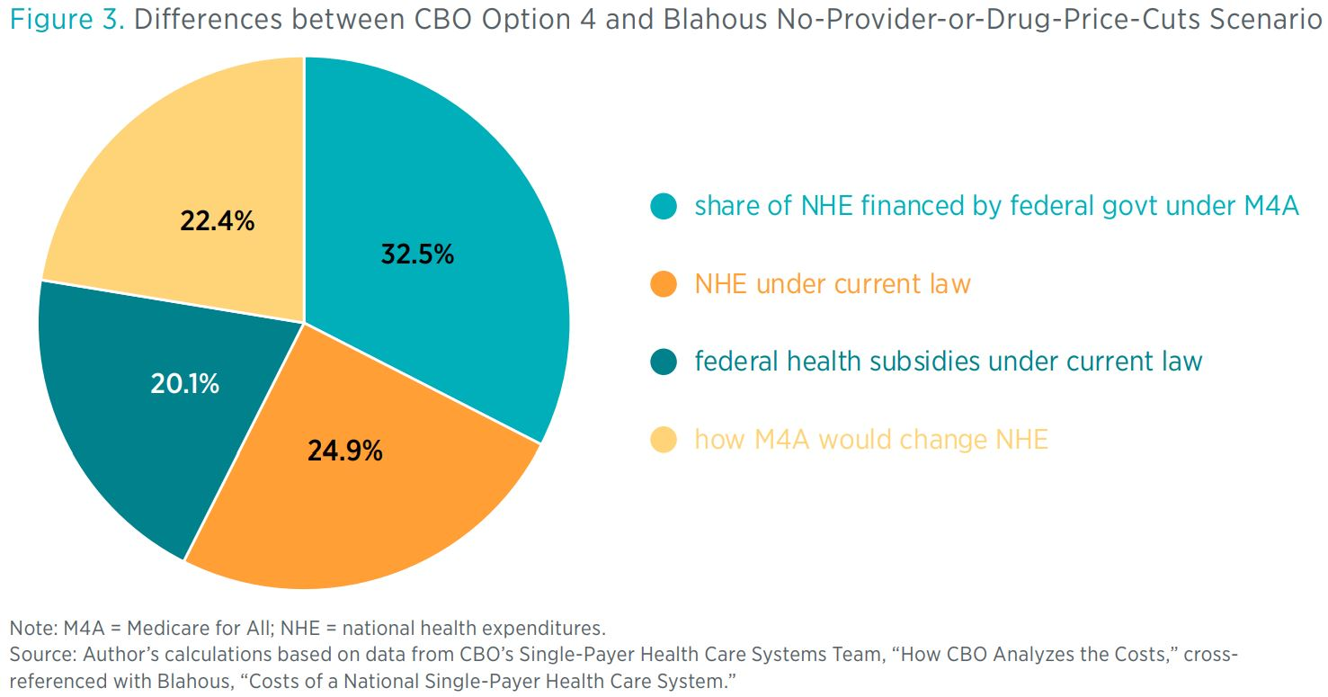 Figure 3. Differences between CBO Option 4 and Blahous No-Provider-or-Drug-Price-Cuts Scenario <> Note: M4A = Medicare for All; NHE = national health expenditures. Source: Author's calculations based on data from CBO's Single-Payer Hea