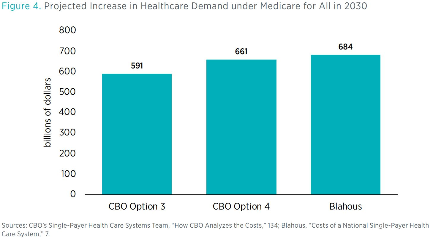 """Figure 4. Projected Increase in Healthcare Demand under Medicare for All in 2030 <> Sources: CBO's Single-Payer Health Care Systems Team, """"How CBO Analyzes the Costs,"""" 134; Blahous, """"Costs of a National Single-Payer Health Care System,"""""""