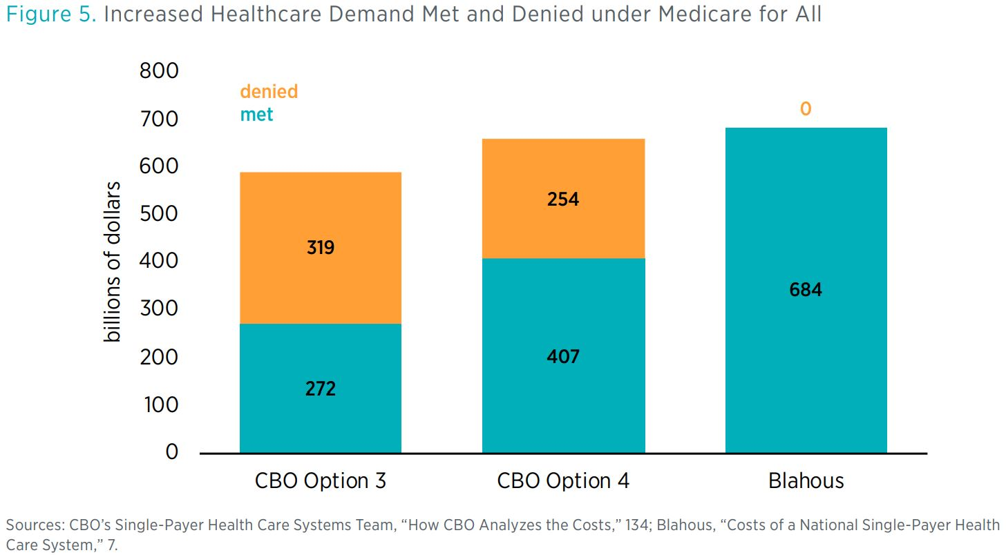 """Figure 5. Increased Healthcare Demand Met and Denied under Medicare for All <> Sources: CBO's Single-Payer Health Care Systems Team, """"How CBO Analyzes the Costs,"""" 134; Blahous, """"Costs of a National Single-Payer Health Care System,"""" 7."""
