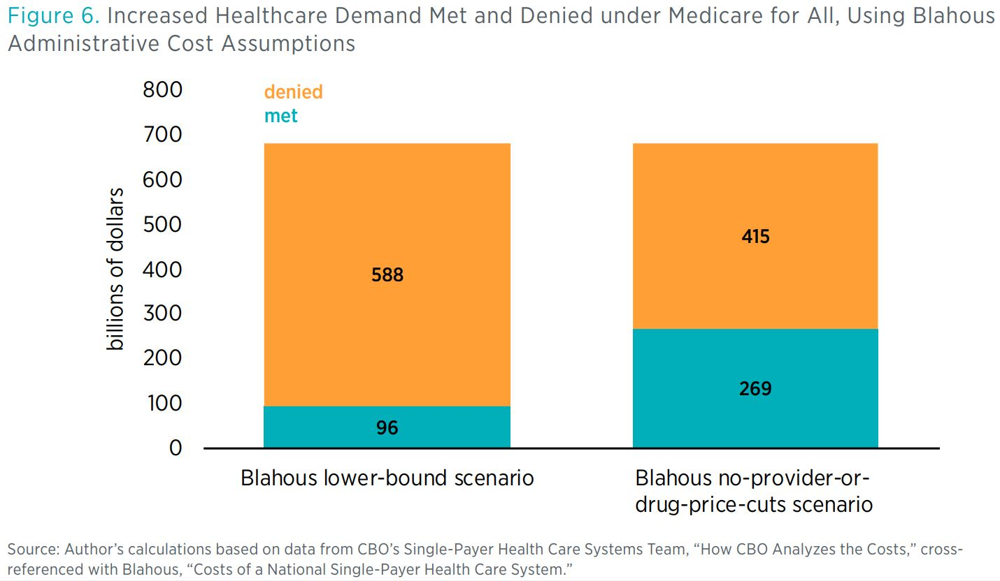 """Figure 6. Increased Healthcare Demand Met and Denied under Medicare for All, Using Blahous Administrative Cost Assumptions <> Source: Author's calculations based on data from CBO's Single-Payer Health Care Systems Team, """"How CBO Analyze"""
