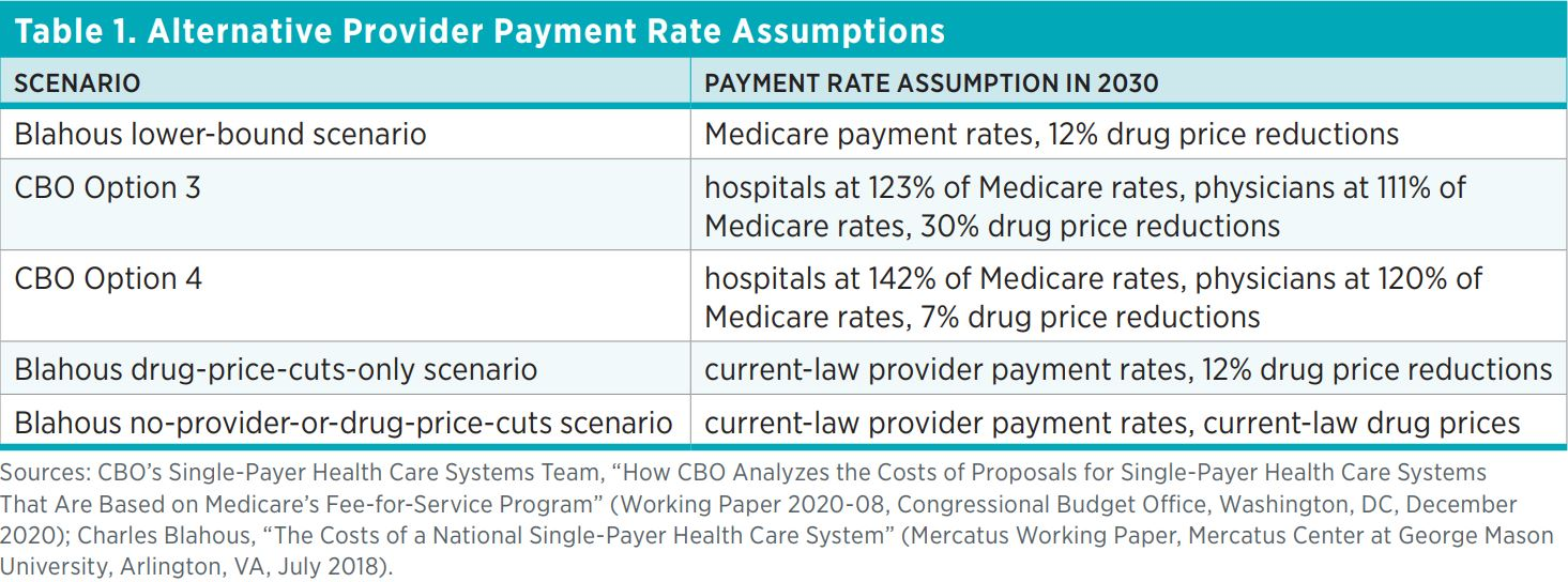 Table 1. Alternative Provider Payment Rate Assumptions  Scenario  Payment rate assumption in 2030  Blahous lower-bound scenario  Medicare payment rates, 12% drug price reductions  CBO Option 3  hospitals at 123% of Medicare rates, physicians at 111% of Me