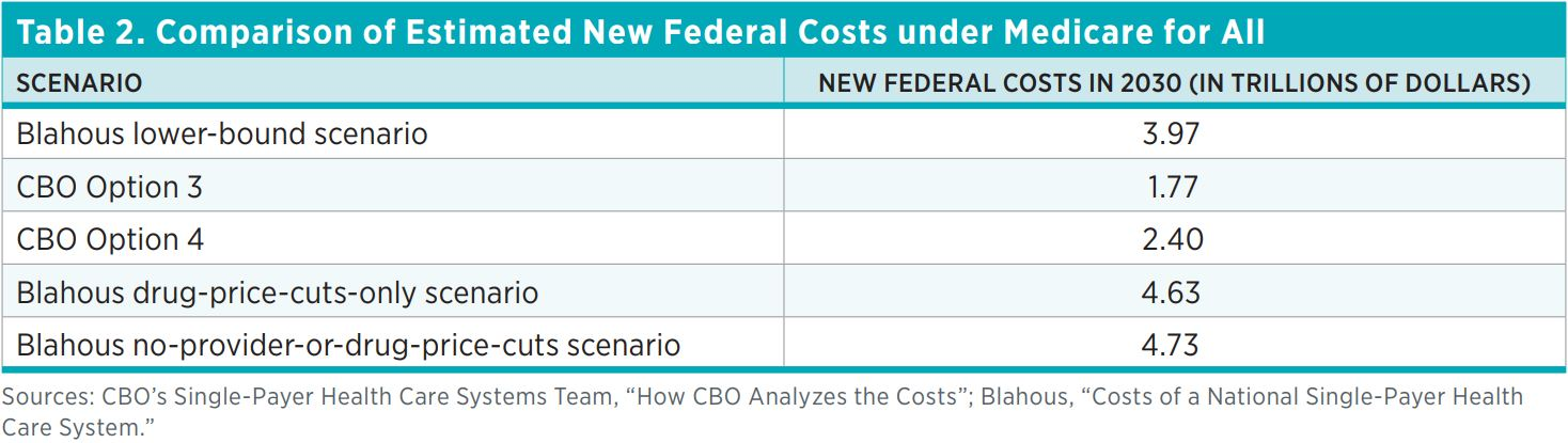 Table 2. Comparison of Estimated New Federal Costs under Medicare for All  Scenario  New federal costs in 2030 (in trillions of dollars)  Blahous lower-bound scenario  3.97  CBO Option 3  1.77  CBO Option 4  2.40  Blahous drug-price-cuts-only Scenario  4.