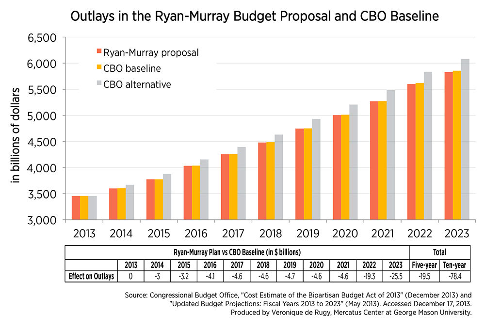 The RyanMurray Budget Plan More Of The Same  Mercatus Center