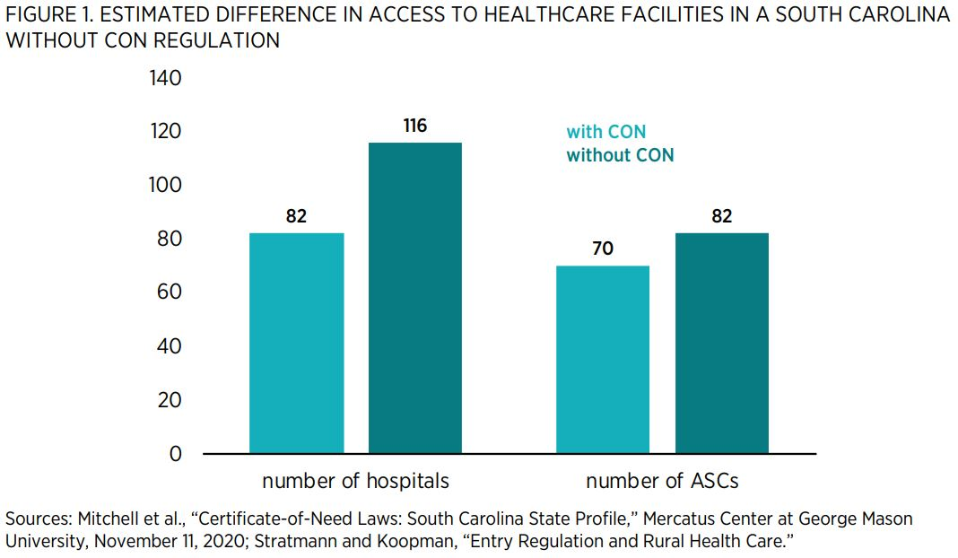"""FIGURE 1. ESTIMATED DIFFERENCE IN ACCESS TO HEALTHCARE FACILITIES IN A SOUTH CAROLINA WITHOUT CON REGULATION    Sources: Mitchell et al., """"Certificate-of-Need Laws: South Carolina State Profile,"""" Mercatus Center at George Mason University, November 11, 20"""