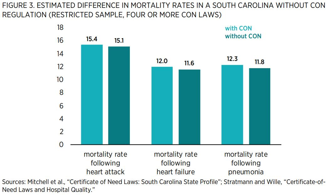 """FIGURE 3. ESTIMATED DIFFERENCE IN MORTALITY RATES IN A SOUTH CAROLINA WITHOUT CON REGULATION (RESTRICTED SAMPLE, FOUR OR MORE CON LAWS)    Sources: Mitchell et al., """"Certificate of Need Laws: South Carolina State Profile""""; Stratmann and Wille, """"Certificat"""