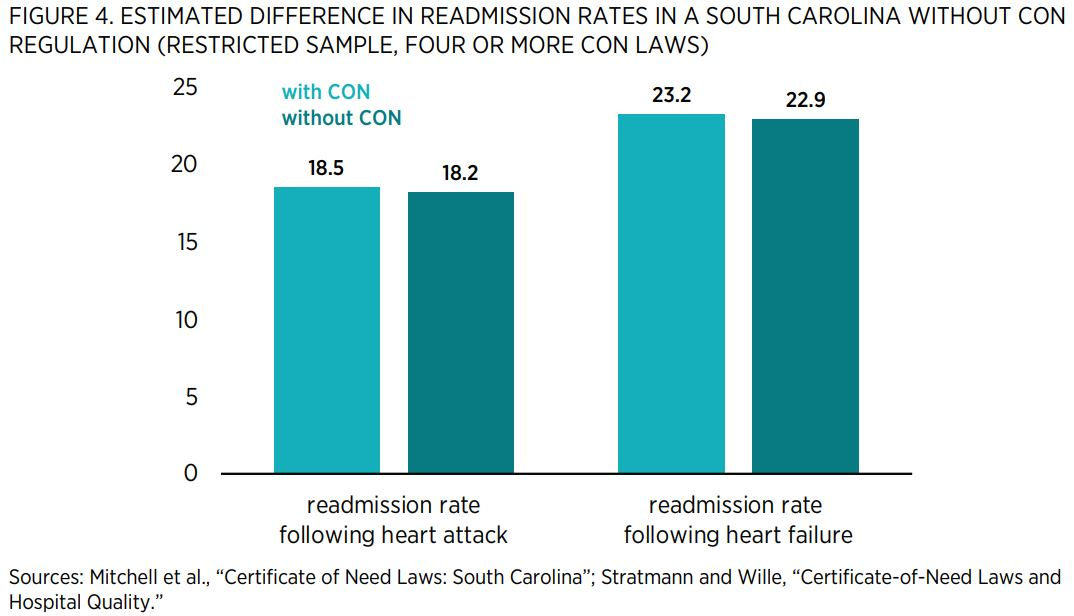 """FIGURE 4. ESTIMATED DIFFERENCE IN READMISSION RATES IN A SOUTH CAROLINA WITHOUT CON REGULATION (RESTRICTED SAMPLE, FOUR OR MORE CON LAWS)    Sources: Mitchell et al., """"Certificate of Need Laws: South Carolina""""; Stratmann and Wille, """"Certificate-of-Need La"""