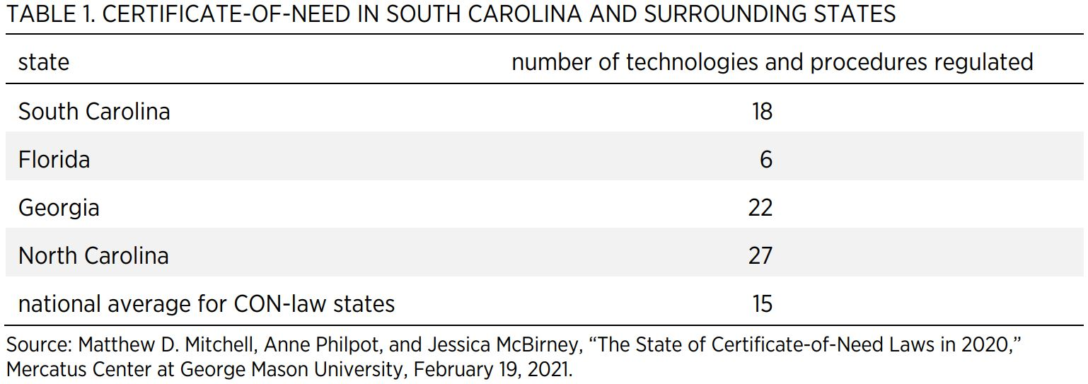TABLE 1. CERTIFICATE-OF-NEED IN SOUTH CAROLINA AND SURROUNDING STATES  state  number of technologies and procedures regulated  South Carolina  18  Florida  6  Georgia  22  North Carolina  27  national average for CON-law states  15  Source: Matthew D. Mit