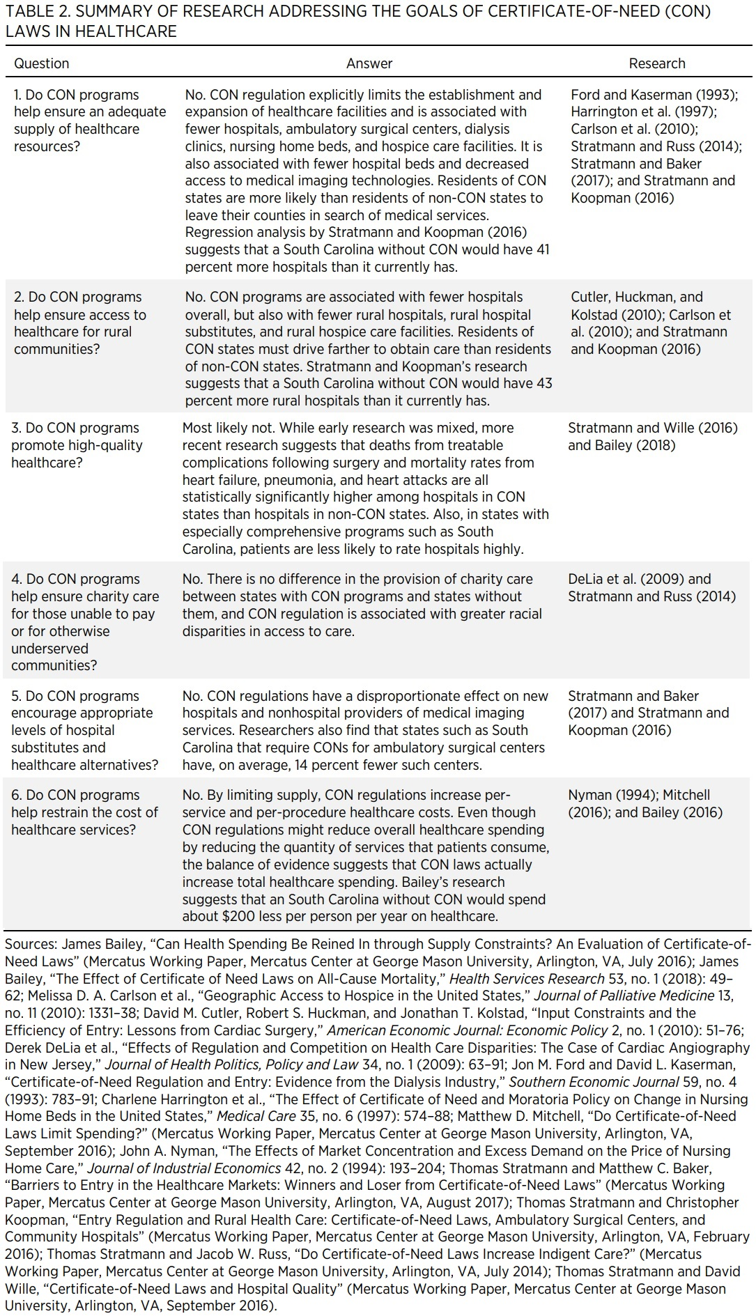 TABLE 2. SUMMARY OF RESEARCH ADDRESSING THE GOALS OF CERTIFICATE-OF-NEED (CON) LAWS IN HEALTHCARE  Question  Answer  Research  1. Do CON programs help ensure an adequate supply of healthcare resources?  No. CON regulation explicitly limits the establishme