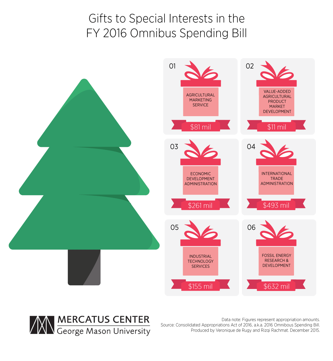 Christmas Tree Bill.Omnibus Spending Bill Is A Christmas Gift To Special