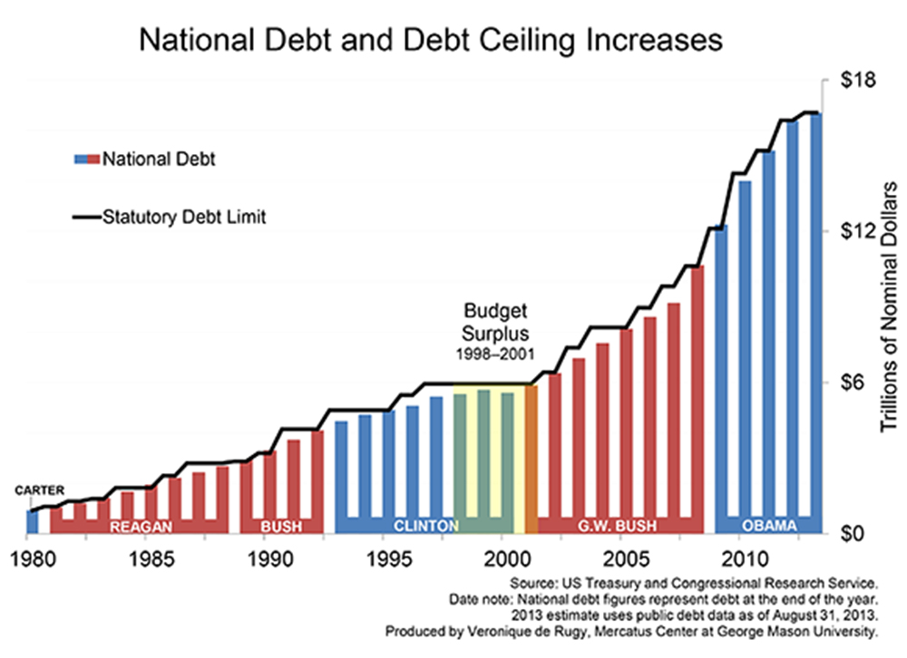 How the debt ceiling works benzinga govt debt vs debt ceiling sciox Image collections