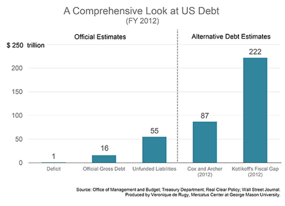 an analysis of the us debt estimates by the year 2002 From 2004-2012 (the years for which comparable estimates are available), the top 1 percent of households received average tax cuts of more than $50,000 each year on average, these households received a total tax cut of over $570,000 over this period.