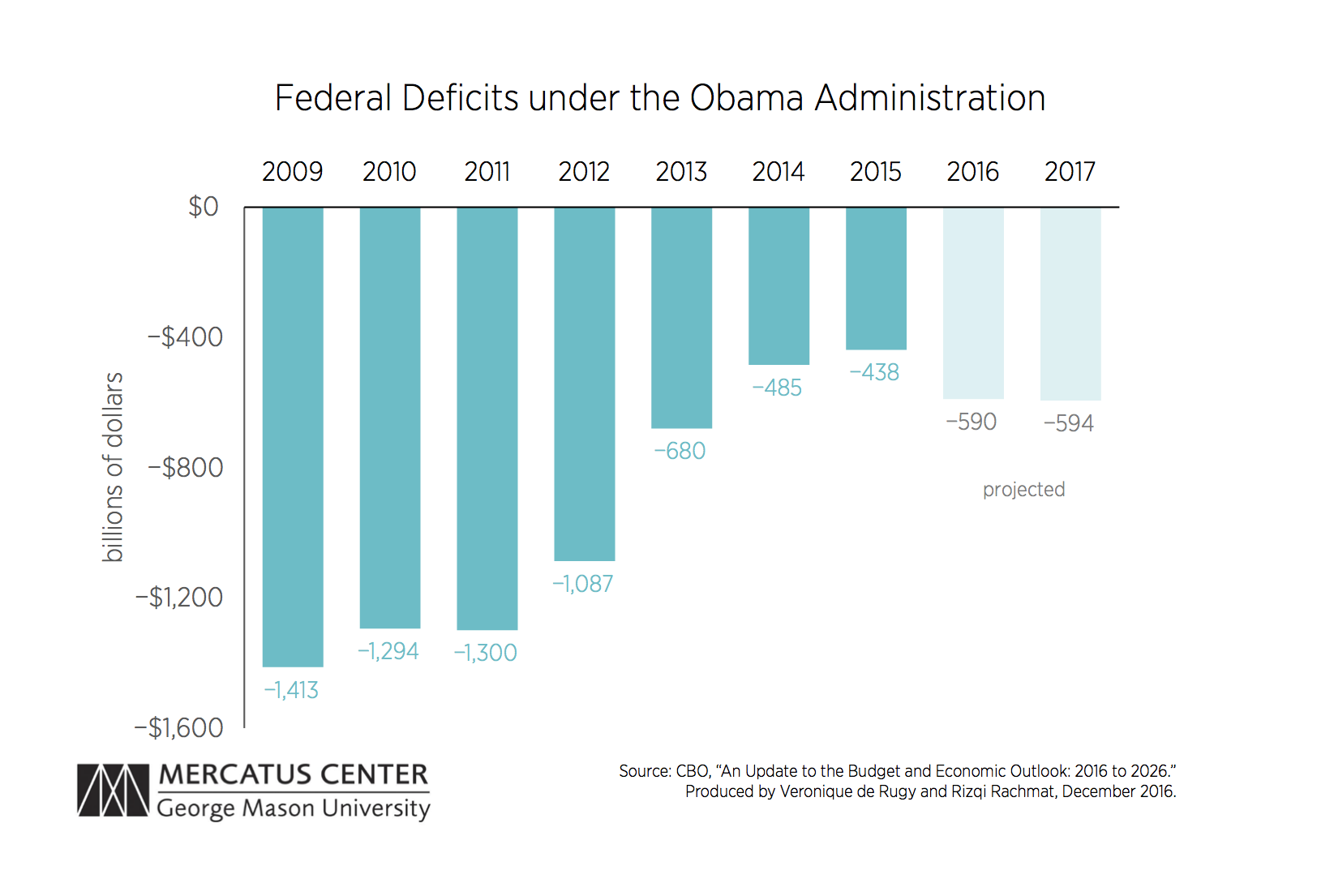 [Image: derugy-obama-debt-deficit-chart-1-v1_copy.png]