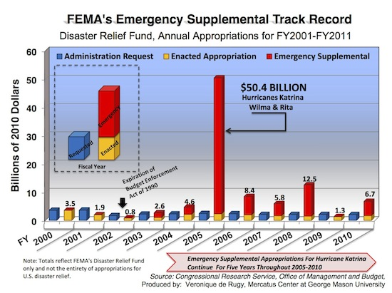 term papers on fema Earthquake research paper by lauren  a new federal emergency management agency report says that damages from us earthquakes total about $ 44 billion a year .