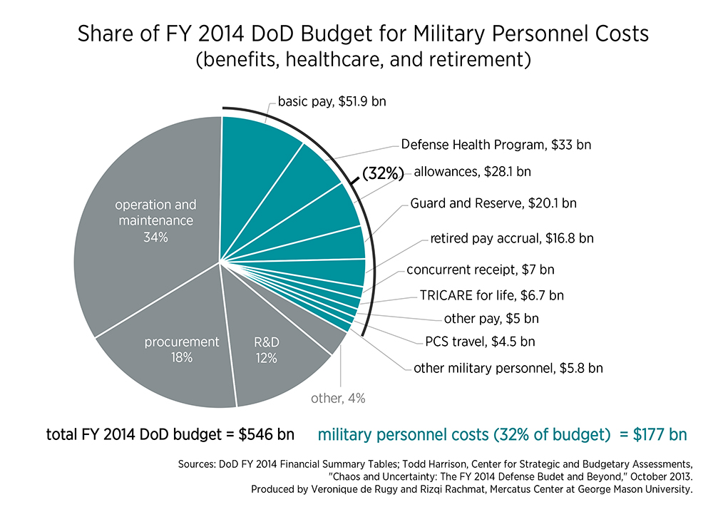 dod-mil-pers-budget-chart1-large.jpg