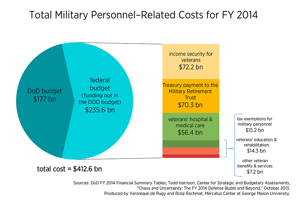 personnel costs may overwhelm department of defense budget