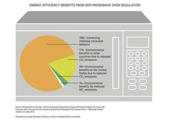 Energy Efficiency Benefits From 2019 Microwave Oven Regulation Mercatus Center