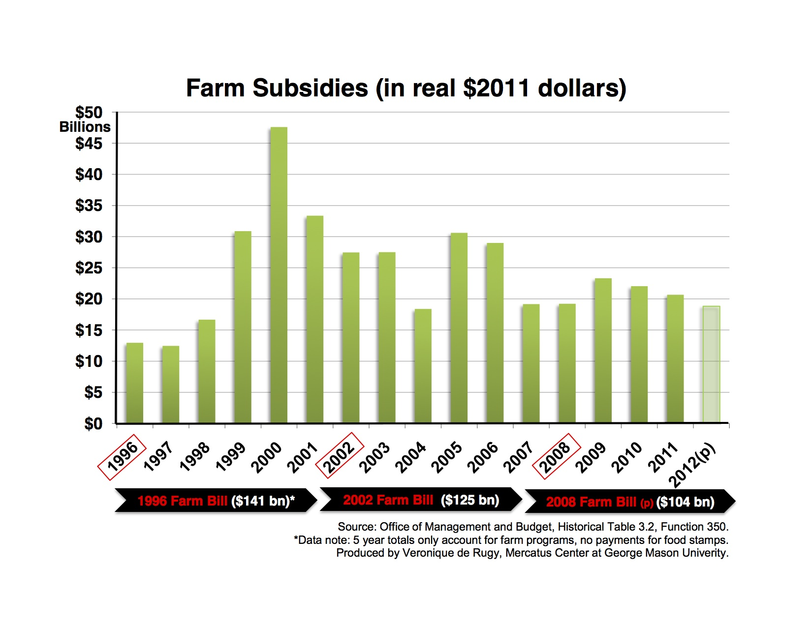 the history of farm bill spending mercatus center