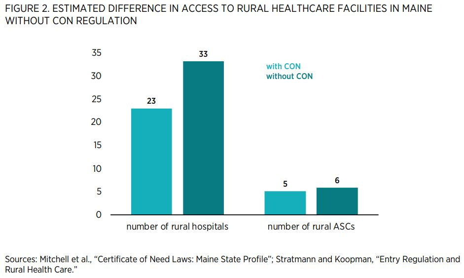 "FIGURE 2. ESTIMATED DIFFERENCE IN ACCESS TO RURAL HEALTHCARE FACILITIES IN MAINE WITHOUT CON REGULATION        Sources: Mitchell et al., ""Certificate of Need Laws: Maine State Profile""; Stratmann and Koopman, ""Entry Regulation and Rural Health Care."""